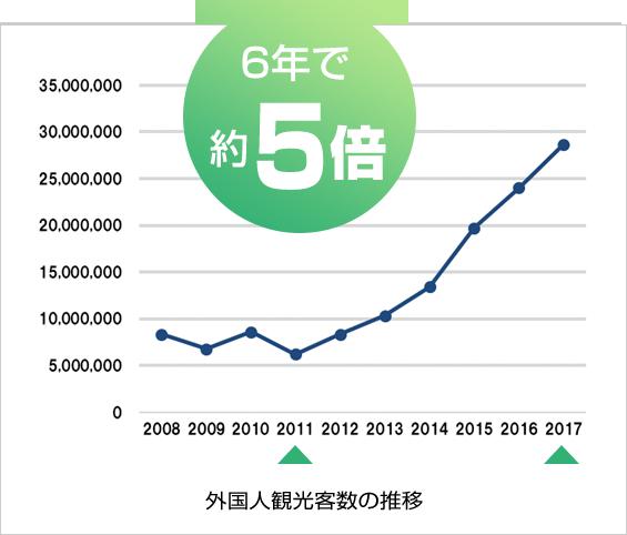 訪日外国人数は2011年以降で約5倍に増加していることを示すグラフ