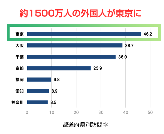 現在3000万人強の外国人観光客のうち、半数の約1500万人が東京に来ていることを示すグラフ