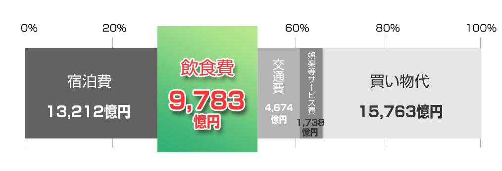 訪日外国人旅行消費額の費目別構成比(2018年)うち飲食費は9783億円